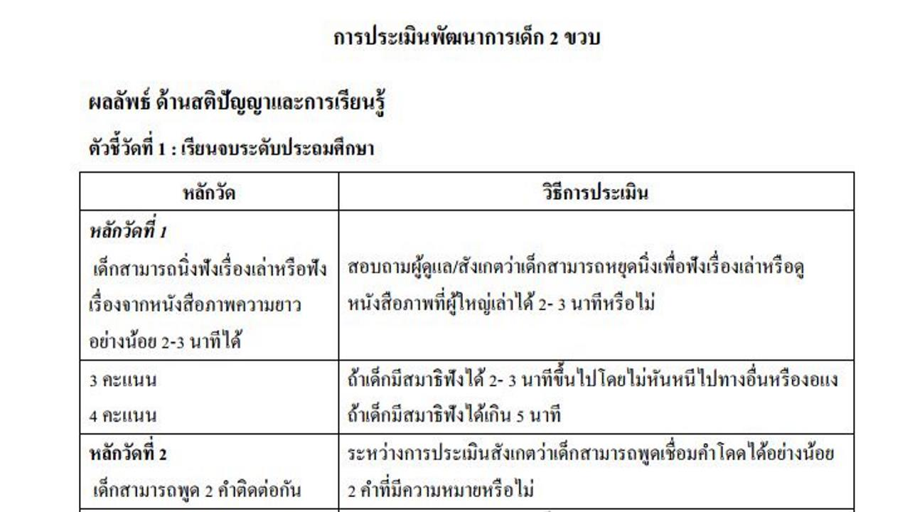แบบฟอร์มประเมิน CDPR เด็ก 0 – 2 ปี